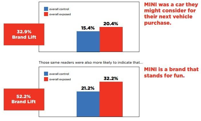 bmw mini marketing case study
