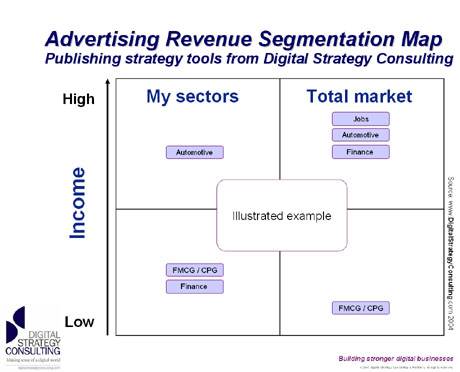 Ad Segmentation Revenue Map
