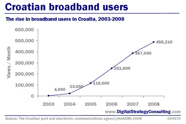 Digital Strategy: Croatian broadband users