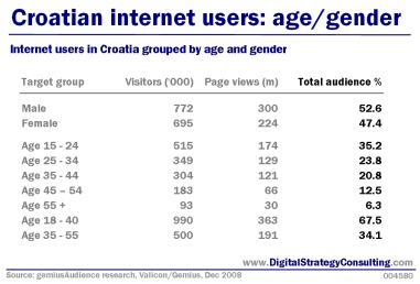 Digital Strategy - Croatian internet users: age and gender