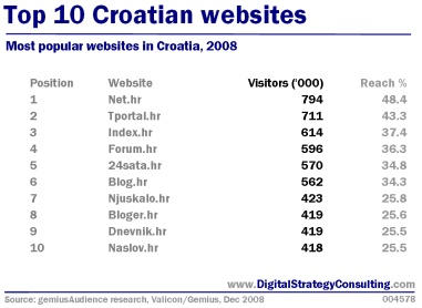 Digital Strategy: Top 10 Croatian websites
