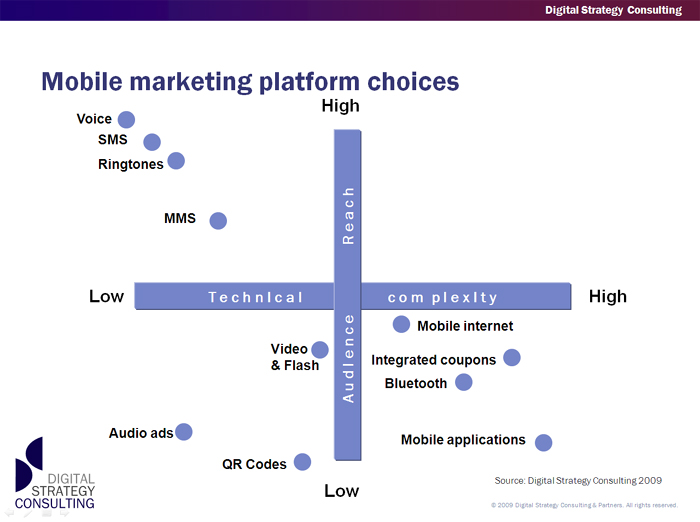 Solavei marketing mobile marketing mobile phones fandeluxe Choice Image