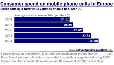 Digital_Strategy_Consumer_Spend_Mobile_Calls_Europe_Mar09_Small.jpg