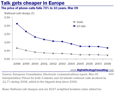Digital_Strategy_Talk_Gets_Cheaper_Europe_Mar09_Small.jpg