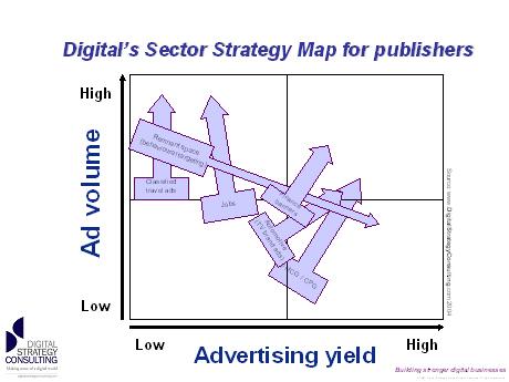 Digital Training Academy Digital Publishing Strategy Academy